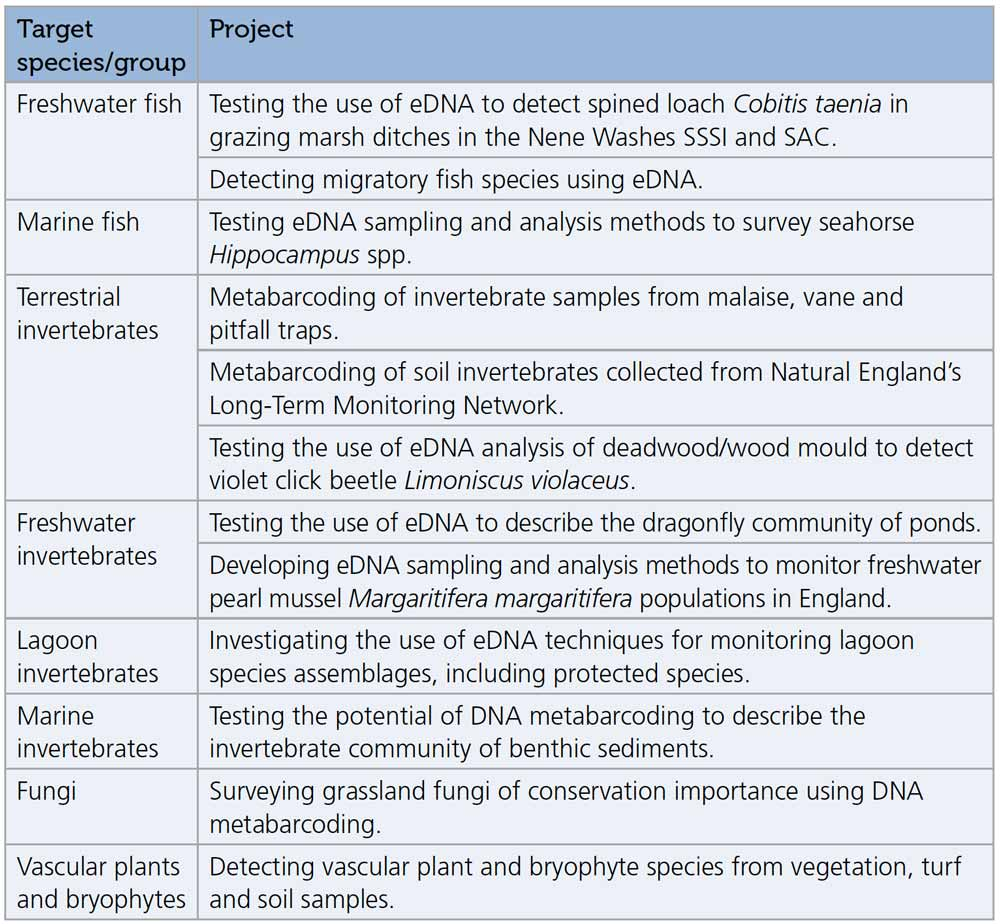 Developing DNA-based Techniques in Natural England for Surveying and Monitoring Biodiversity - Table 1